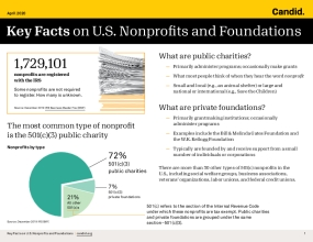 Key Facts on U.S. Nonprofits and Foundations