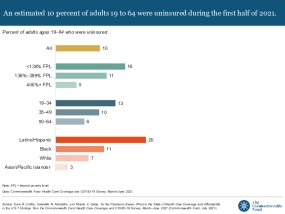 As the Pandemic Eases, What Is the State of Health Care Coverage and Affordability in the U.S.? Findings from the Commonwealth Fund Health Care Coverage and COVID-19 Survey, March–June 2021